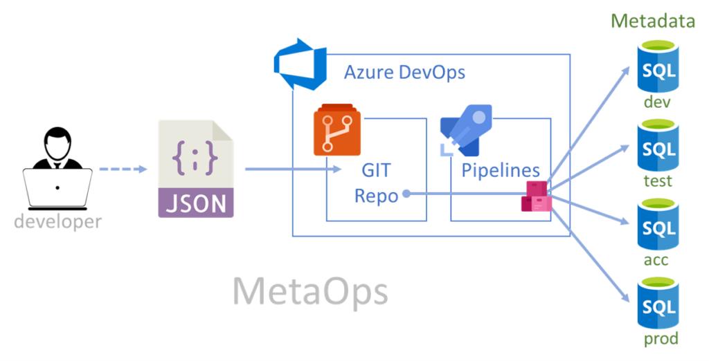 MetaOps (DevOps for metadata)