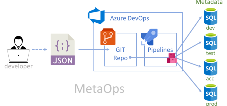 MetaOps (DevOps for metadata)